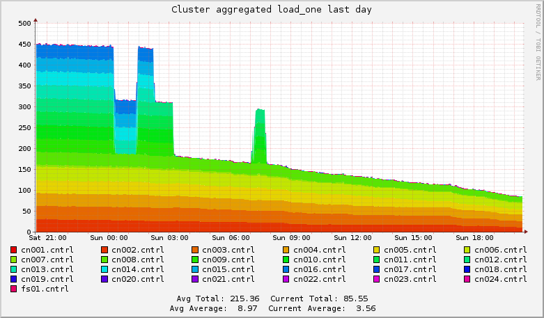 Cluster aggregated load last day